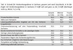 Gründe für eine Bewerbung in Sachsen. Grafik: Freistaat Sachsen, 3. Absolventenstudie