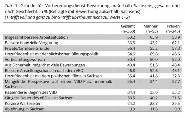 Welche Gründe sprechen gegen eine Bewerbung in Sachsen? Grafik: Freistaat Sachsen, 3. Absolventenstudie