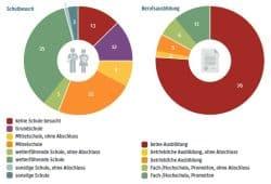 Die Hürden für Geflüchtete am deutschen Arbeitsmarkt. Grafik: Berlin-Institut