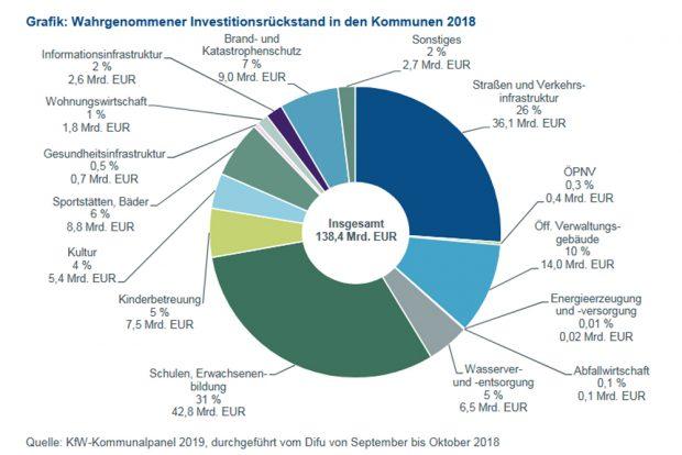 Der Investitionsrückstau aus Sicht der Kommunen. Grafik: KfW-Kommunalpanel