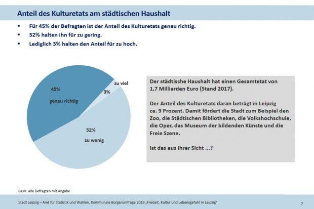 Wie die Leipziger den Kulturetat einschätzen. Grafik: Stadt Leipzig, Bürgerumfrage