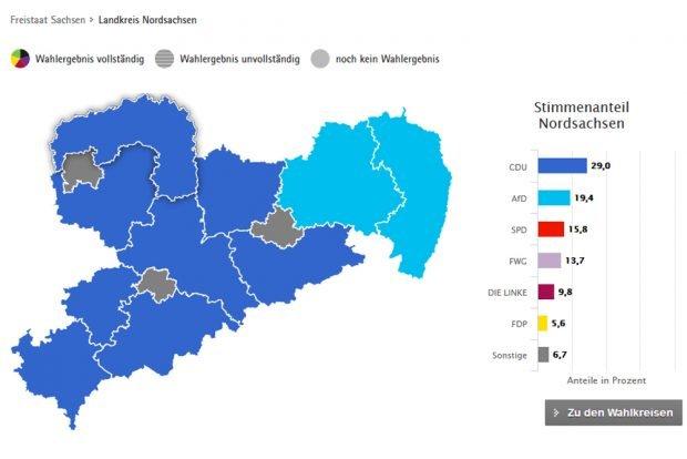 Wahlergebnis zur Kreistagswahl am 26. Mai in Nordsachsen. Grafik: Freistaat Sachsen