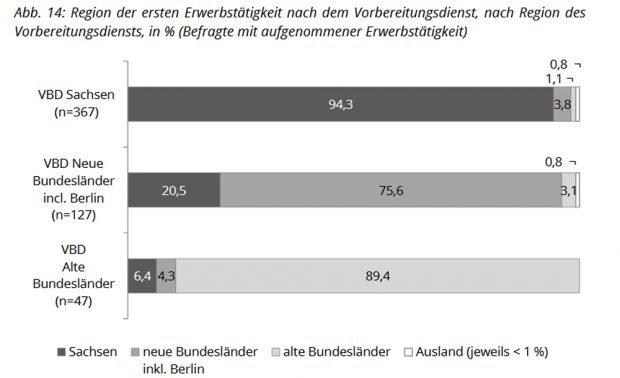 Wo Sachsens Lehrsamtsabsolventen nach dem Vorbereitungsdienst weiter machen. Grafik: Freistaat Sachse, 3. Absolventenstudie