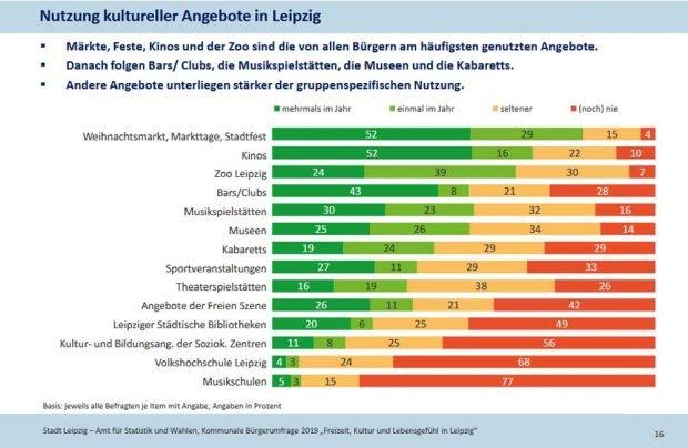 Welche Kulturangebote die Leipziger am häufigsten nutzen. Grafik: Stadt Leipzig, Bürgerumfrage
