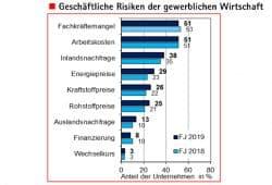 Größte Risiken aus Sicht Leipziger Unternehmen. Grafik: IHK zu Leipzig