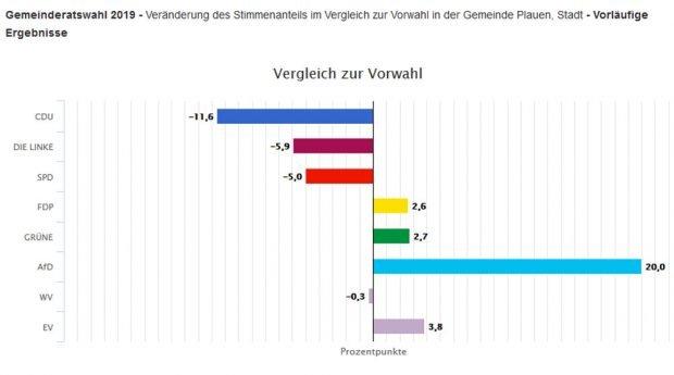 Veränderungen in Plauen gegenüber der Gemeinderatswahl 2014. Grafik: Freistaat Sachsen