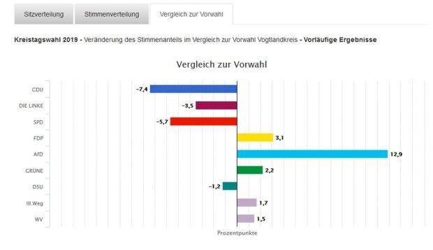 Veränderungen gegenüber der Kreistagswahl im Vogtland 2014. Grafik: Freistaat Sachsen