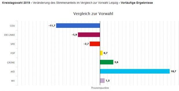 Vergleich der Kreistagswahlergebnisse im Landkreis Leipzig 2014 und 2019. Grafik: Freistaat Sachsen