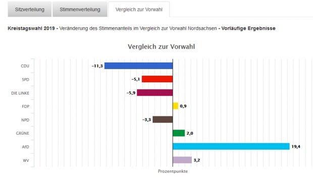 Verschiebungen im Ergebnis der Kreistagswahlen in Nordsachsen von 2014 zu 2019. Grafik: Freistaat Sachsen