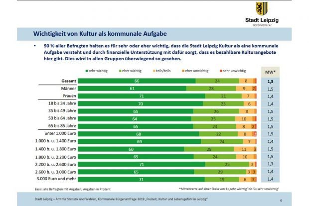 Wie wichtig ist den Leipzigern Kultur als kommunale Aufgabe? Grafik: Stadt Leipzig, Bürgerumfrage