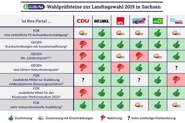 Die CDU widerspricht häufiger als alle anderen Parteien zusammen. Grafik: SturaMed