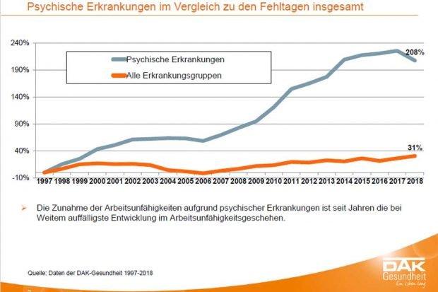 Anstieg der Fehltage wegen psychischer Erkrankungen. Grafik: DAK