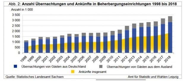 Wachstum der Übernacxhtungszahlen in Leipzig seit 1998. Grafik: Stadt Leipzig, Quartalsbericht 1 / 2019