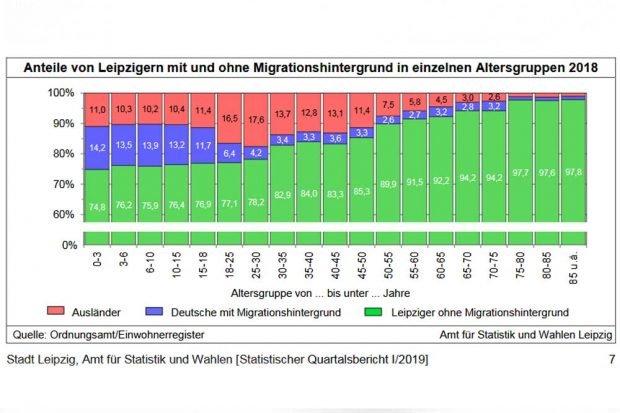 Anteil der Leipziger mit Migrationshintergrund nach Altersgruppen. Grafik: Stadt Leipzig, Quartalsbericht 1 / 2019