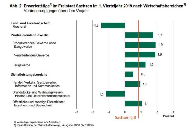 Beschäftigungsentwicklung in Sachsen von Frühjahr 2018 bis Frühjahr 2019. Grafik: Freistaat Sachsen, Landesamt für Statistik