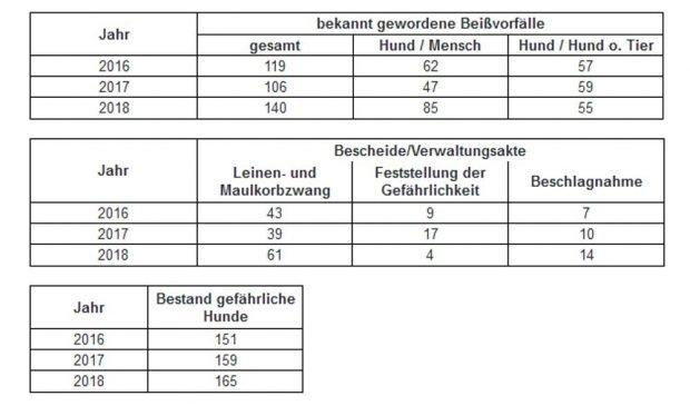 Die Leipziger Fallzahlen zu Vorfällen mit Hunden. Grafik: Stadt Leipzig