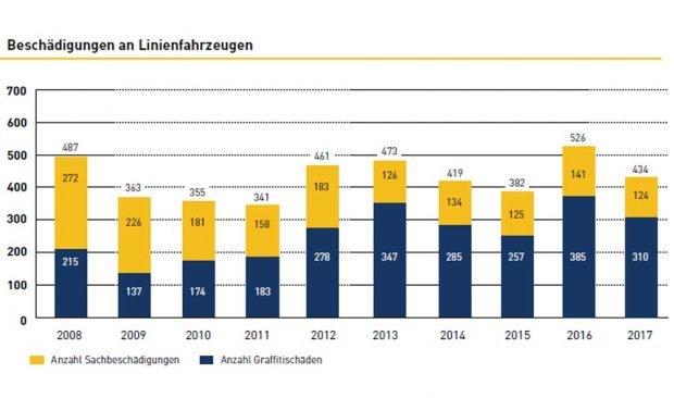Beschädigungen an Fahrzeugen der LVB. Grafik: LVB, Nachhaltigkeitsbericht 2017