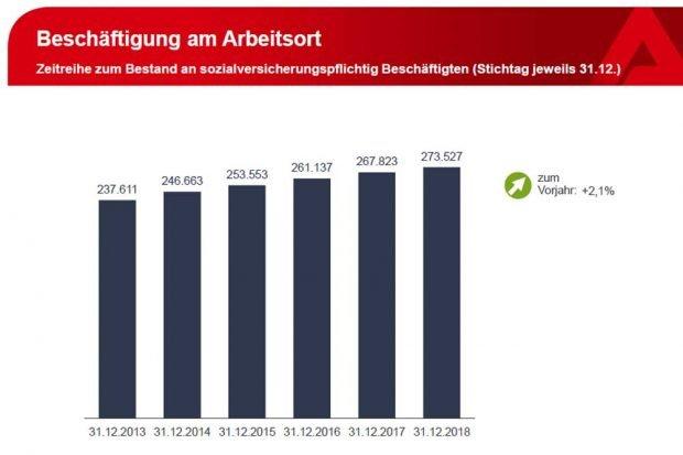 Zuwachs der Beschäftigung in Leipzig. Grafik: Arbeitsagentur Leipzig