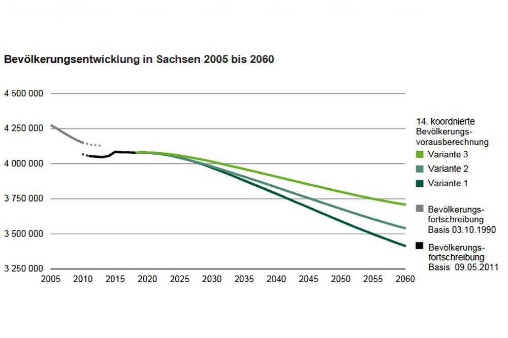 Die neuen Bevölkerungsprognosen des Statistischen Landesamts. Grafik: Freistaat Sachsen, Statistisches Landesamt