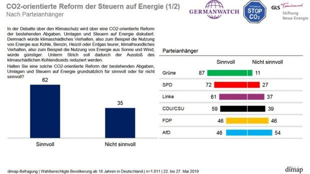 Befürwortung einer CO2-Abgabe nach Parteipräferenz. Grafik: dimap
