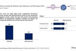 Befürwortung einer CO2-Abgabe ohne staatliche Mehreinnahmen. Grafik: dimap