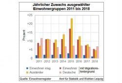 Zuwachs ausgewählter Bevökerungsgruppen in Leipzig. Grafik: Stadt Leipzig, Quartalsbericht 1 / 2019