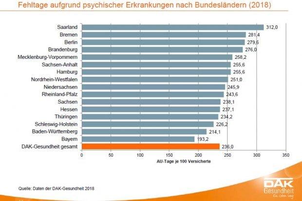 Die Bundesländer nach Fehltagen der Erwerbstätigen wegen psychischer Belastungen. Grafik: DAK