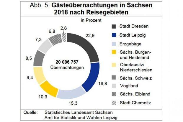 Gästeübernachtungen in Sachsen nach Reisegebieten. Grafik: Stadt Leipzig, Quartalsbericht 1 / 2019