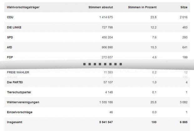 Die Tabelle mit den Gemeindewahlergebnissen mit dem Anfang und ... unen dem Ende. Grafik: Freistaats Sachsen, Landesamt für Statistik, Screenshot: L-IZ