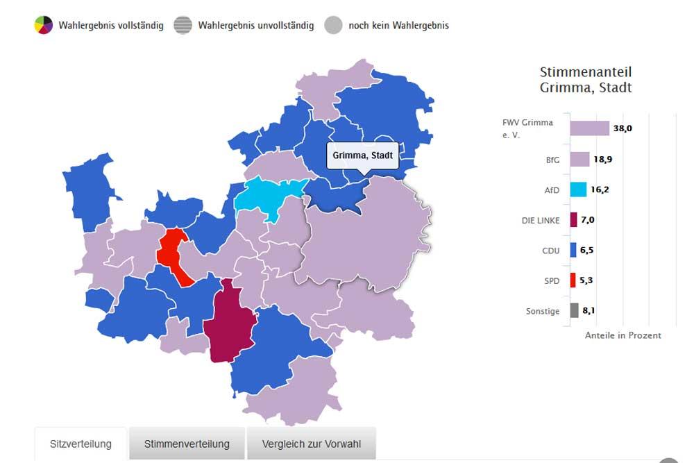 Gemeindewahlergebnisse im Landkreis Leipzig im Mai 2019 - extra herausgehoben die Stadt Grimma. Grafik: Freistaat Sachsen, Landesamt für Statistik
