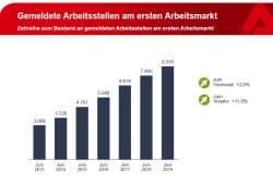 Zahl der gemeldeten freien Stellen in Leipzig. Grafik: Arbeitsagentur Leipzig