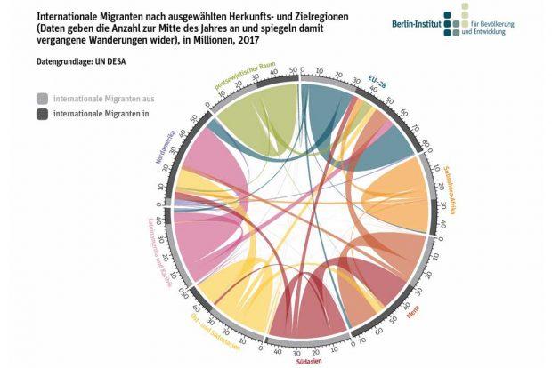 Herkunfts- und Zielgebiete der internationalen Migration. Grafik: Berlin-Institut