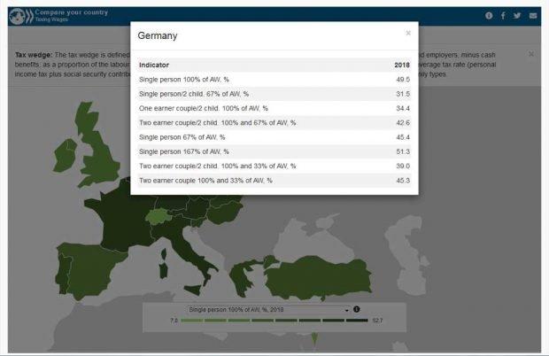Die Zahlehn der OECD zur Steuern- und Abgabenbelastung in Deutschland. Screenshot: L-IZ