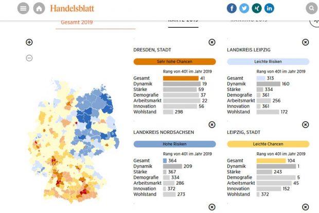 """Ausgewählte Beispiele aus dem Zukunftsatlas im """"Handelsblatt"""". Screenshot: L-IZ"""