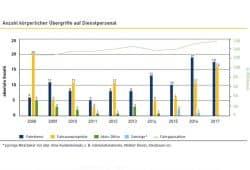 Übergriffe auf Mitarbeiter/-innen der LVB. Grafik: LVB, Nachhaltigkeitsbericht 2017
