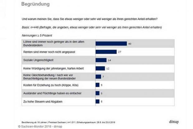 Ursachen der Ungerechtigkerit aus Sicht der Sachsen. Grafik: Freistaat Sachsen, Sachsen-Monitor 2018