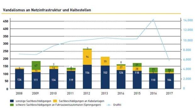 Beschädigungen an Infrastrukturen der LVB. Grafik: LVB, Nachhaltigkeitsbericht 2017