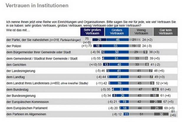 Vertrauen in sächsische Institutionen. Grafik: Freistaat Sachsen, Sachsen-Monitor 2018