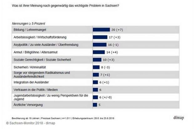 """Die """"wichtigsten Probleme"""" aus Sicht der Sachsen. Grafik: Freistaat Sachsen,"""