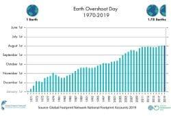 Entwicklung des Weltüberlastungstages. Grafik: Global Footprint Network