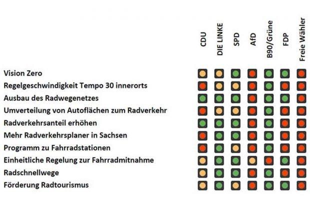 Wie die sächsischen Parteien zum Radverkehr stehen. Grafik: ADFC Sachsen