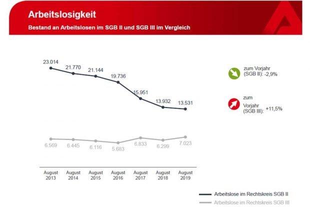 Entwicklung der Arbeitslosigkeit nach SGB II und SGB III in Leipzig. Grafik: Arbeitsagentur Leipzig