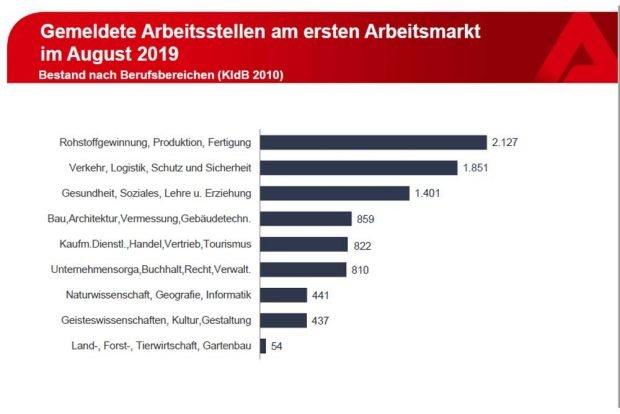 Frei gemeldete Stellen nach Branchen. Grafik: Arbeitsagentur Leipzig