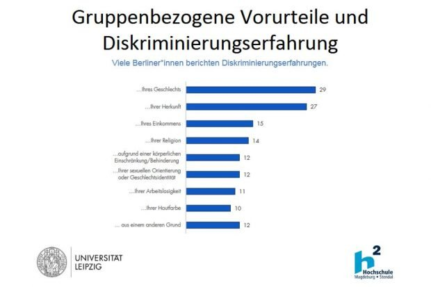 Diskriminierungserfahrungen der Berliner. Grafik: Berlin-Monitor