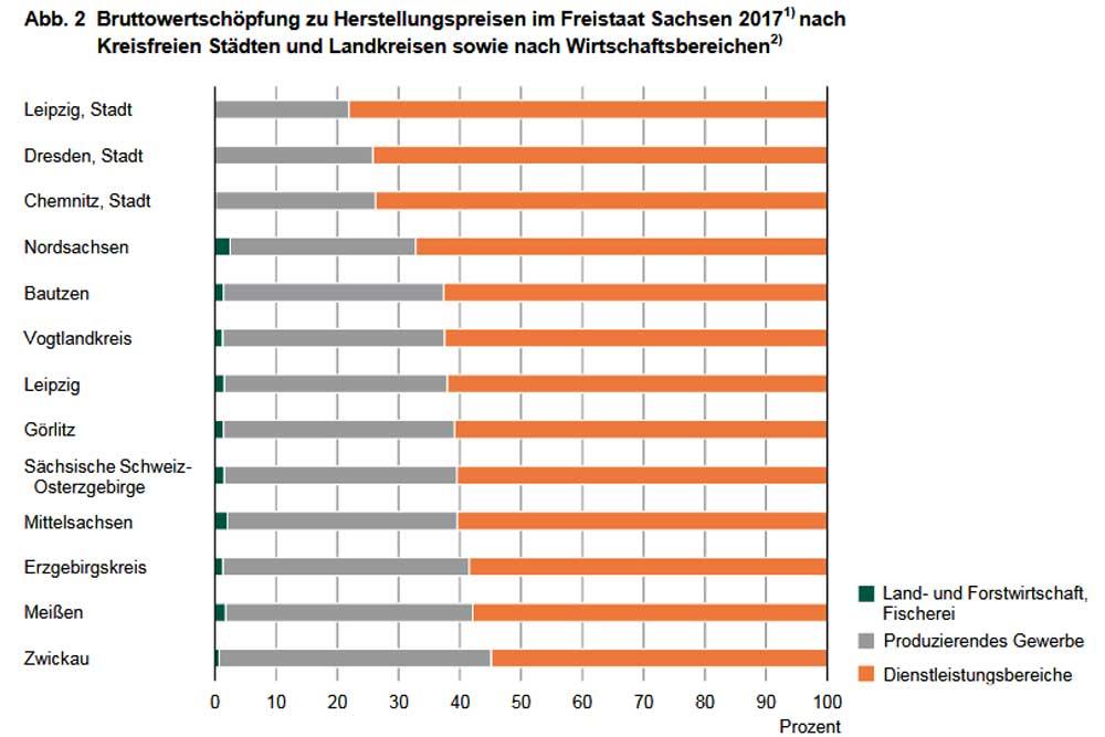 Bruttowertschöpfung nach Wirtschaftsbereichen. Grafik: Freistaat Sachsen, Landesamt für Statistik