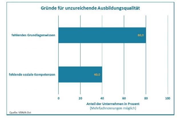 Welche Kompetenzen fehlen den Bewerbern? Grafik: VDMA Ost