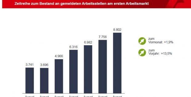 Als frei gemeldete Arbeitsstellen in Leipzig. Grafik: Arbeitsagentur Leipzig