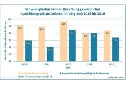 Gründe für die Nichtbesetzung von Ausbildungsplätzen. Grafik: VDMA Ost