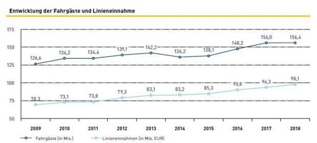 Fahrgastzahlen und Linieneinnahmen der LVB 2009 bis 2018. Grafik: LVB
