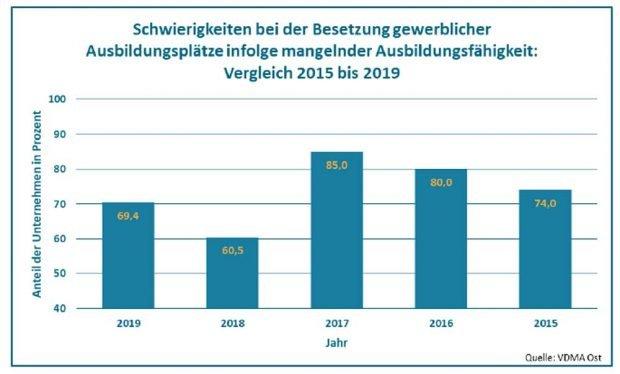 Meldungen zu mangelnder Ausbildungsfähigkeit def Bewerber. Grafik: VDMA Ost